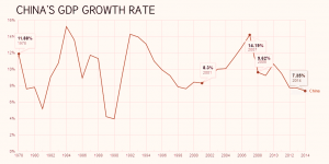 China GDP Growth China Economic Growth