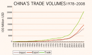 China Trade Volumes China Economic Growth