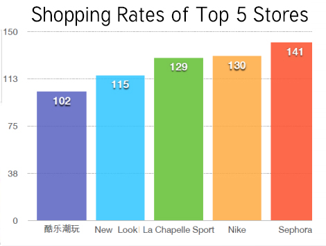 Shopping Rates