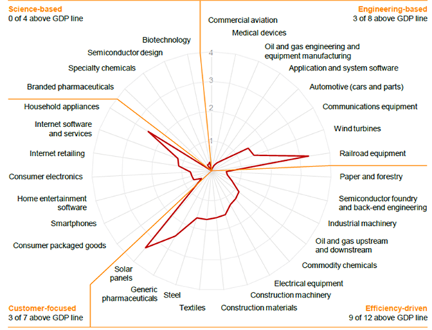 McKinsey Report China Innovation