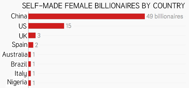 Chinese Entrepreneurs Female Billionaires by Country